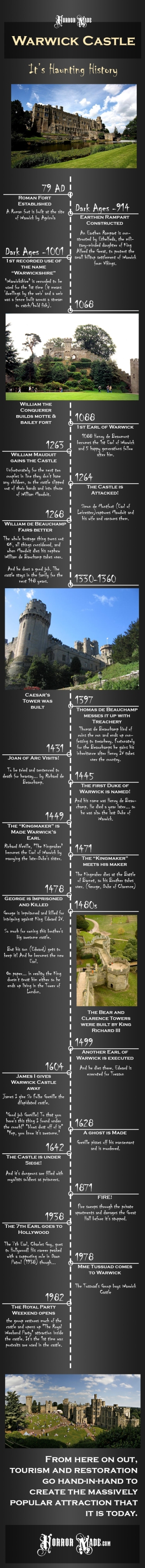 warwickinfohistory